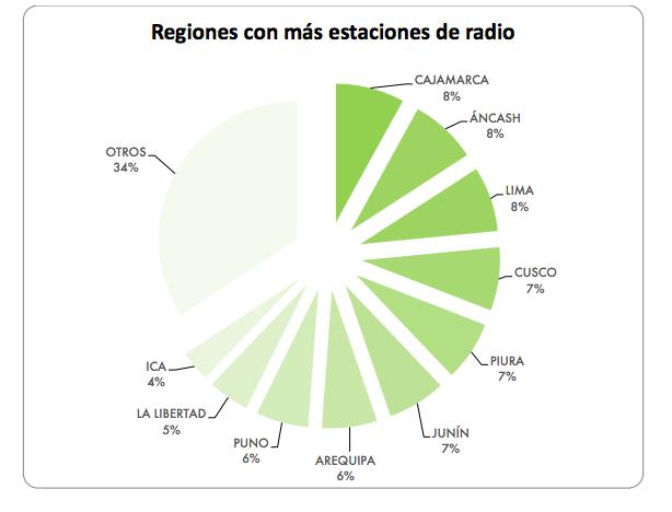 concortv radio