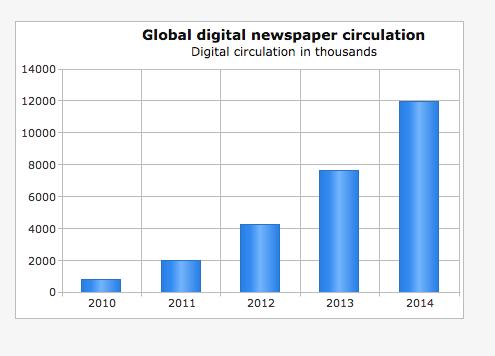 World Press Trends circulación digital