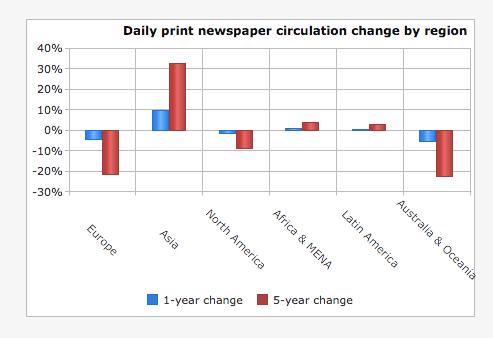 circulación por región World Press Trends