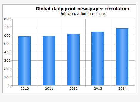 circulación World Press Trends