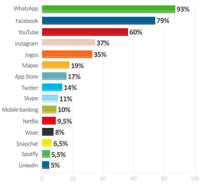 Fuente: Encuesta realizada por Connect.