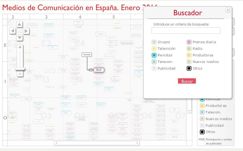 búsqueda medios en España