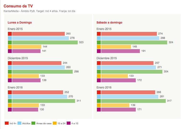 consumo TV