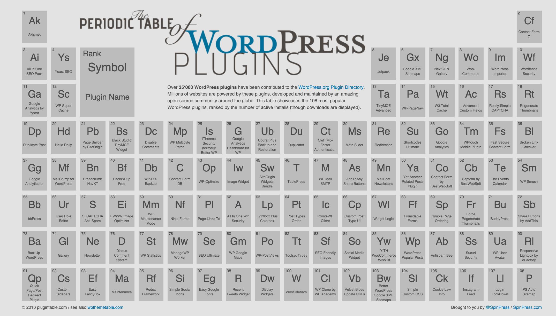 Conoce la tabla periódica de los plugins más populares de WordPress ...