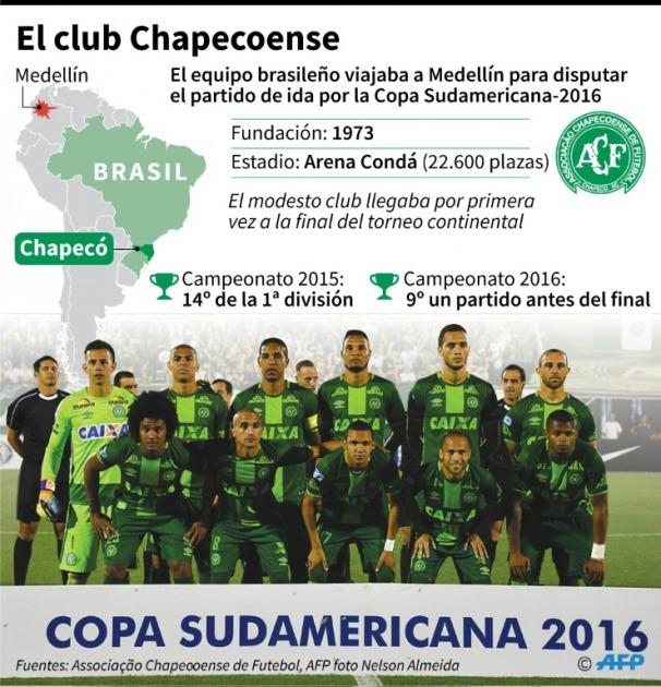 mundo-futbol-conmocionado-tragedia-chapecoense_5_2423733