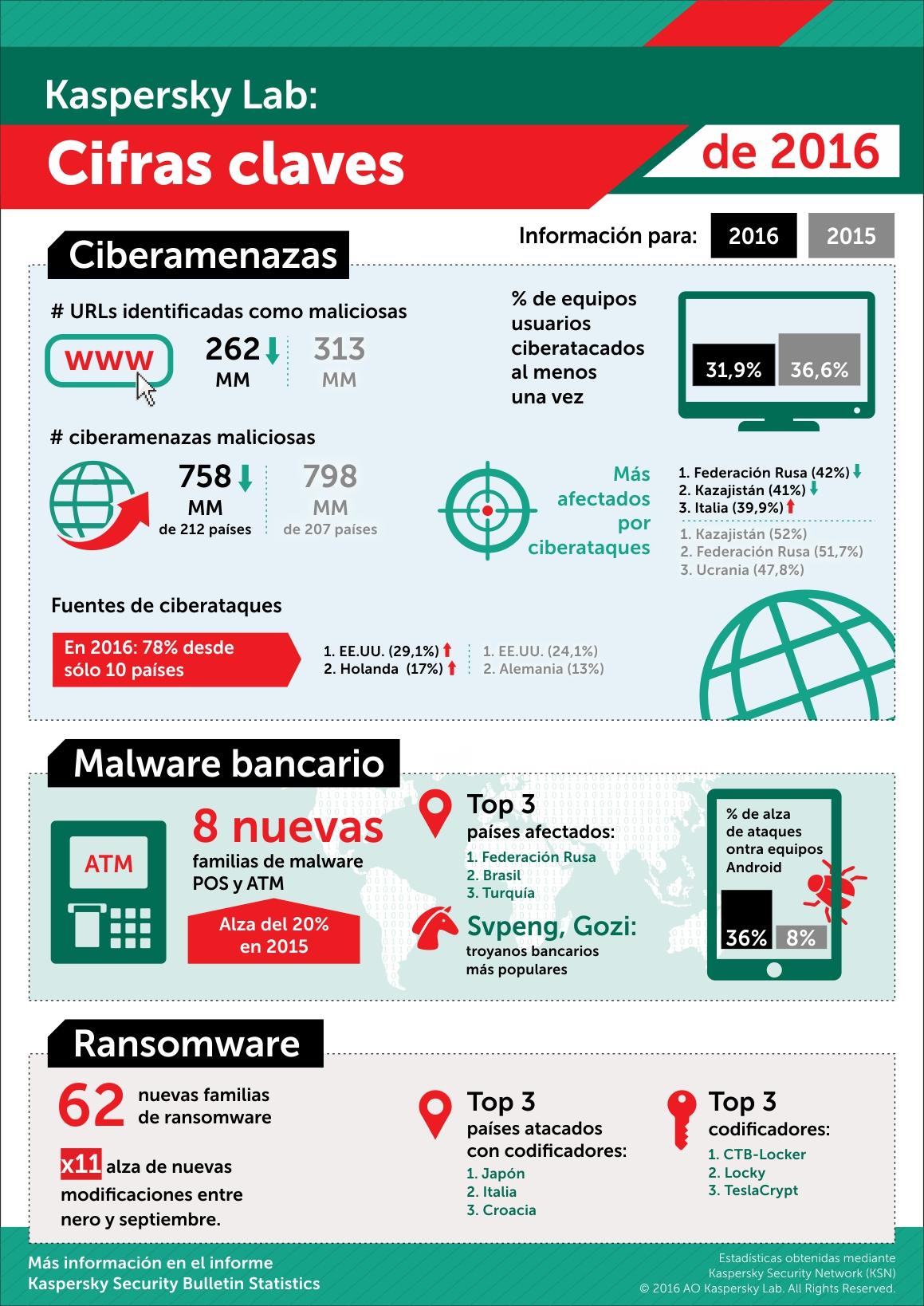infografias-cifras-clave-kaspersky-lab-2016
