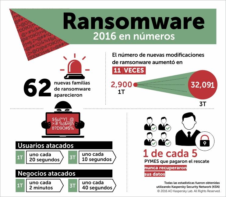 kaspersky_ransomware_sp