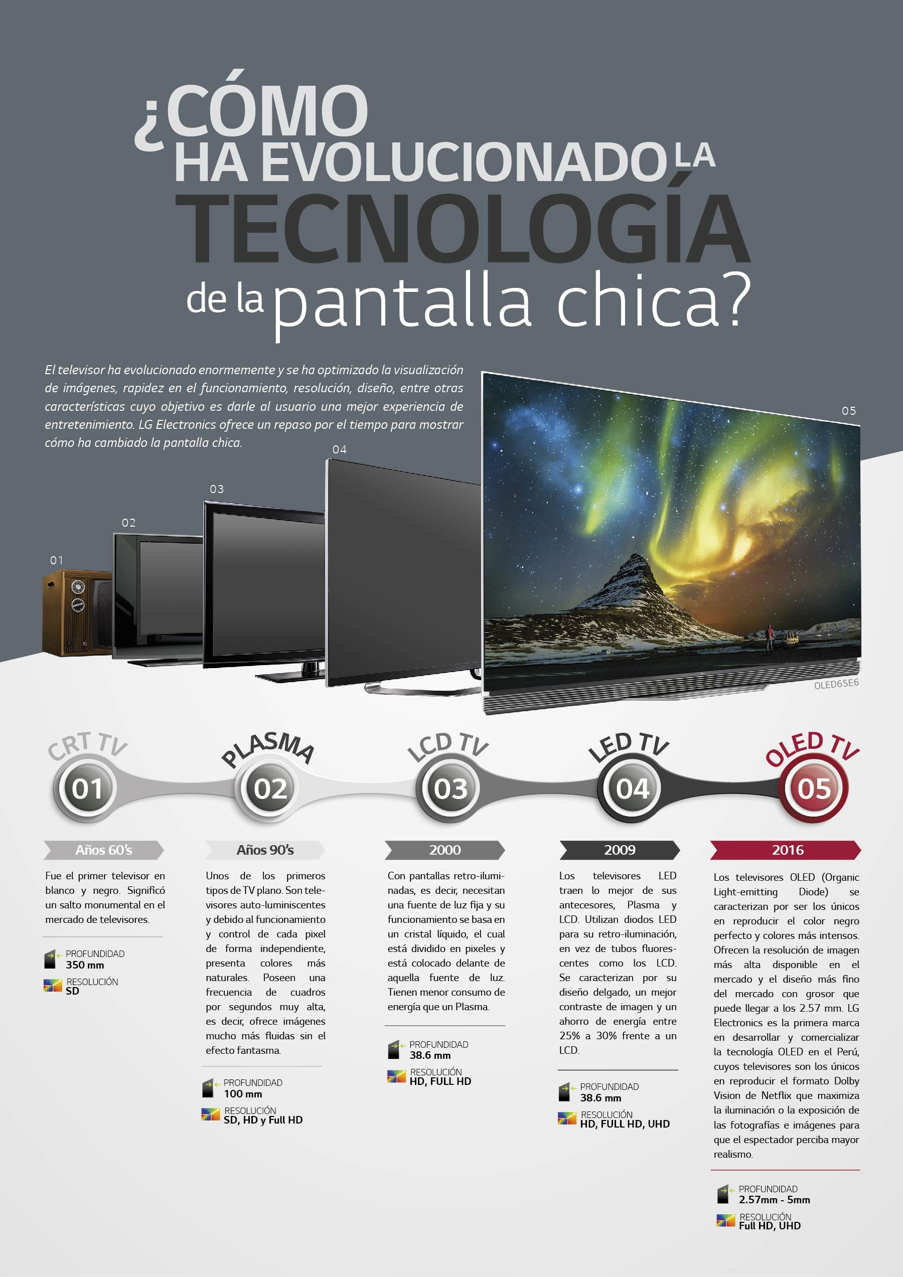 evolucion-tv