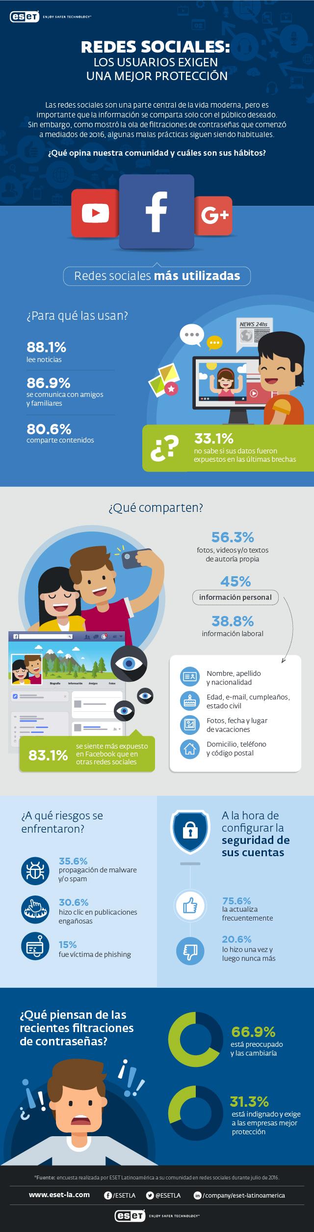 eset_redes_sociales